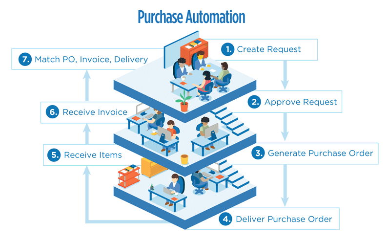 NetSuite Purchase to Pay Automation photo