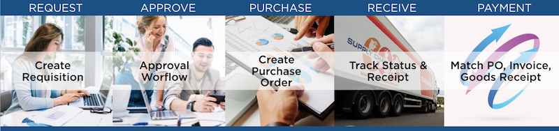 Purchase Order Automation photo