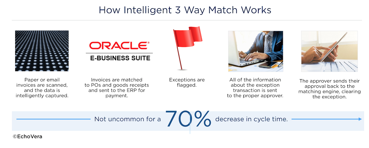 3 way match oracle e-business suite